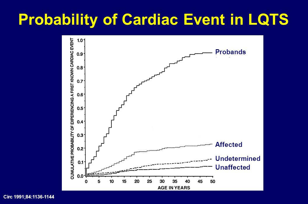 Probability of Cardiac Event in LQTS