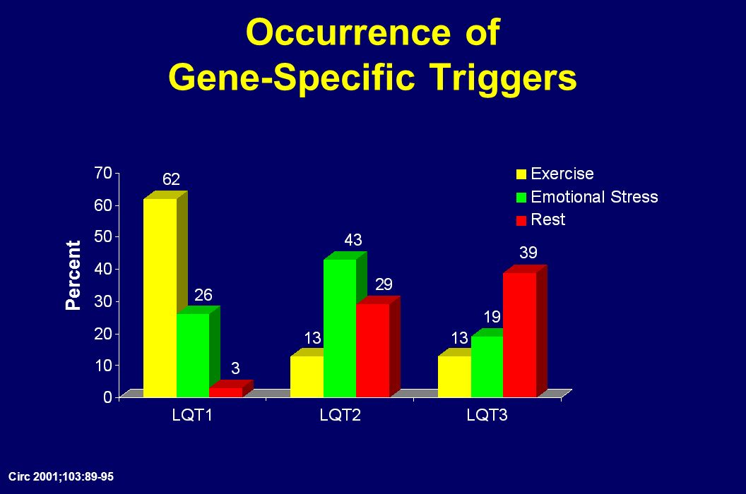 Occurrence of Gene-Specific Triggers