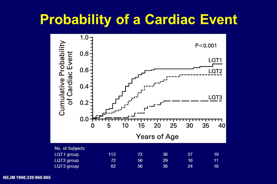 Probability of a Cardiac Event