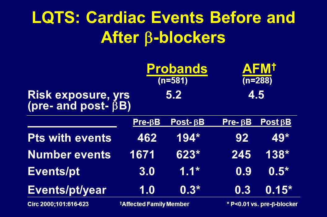 LQTS: Cardiac Events Before and After -blockers