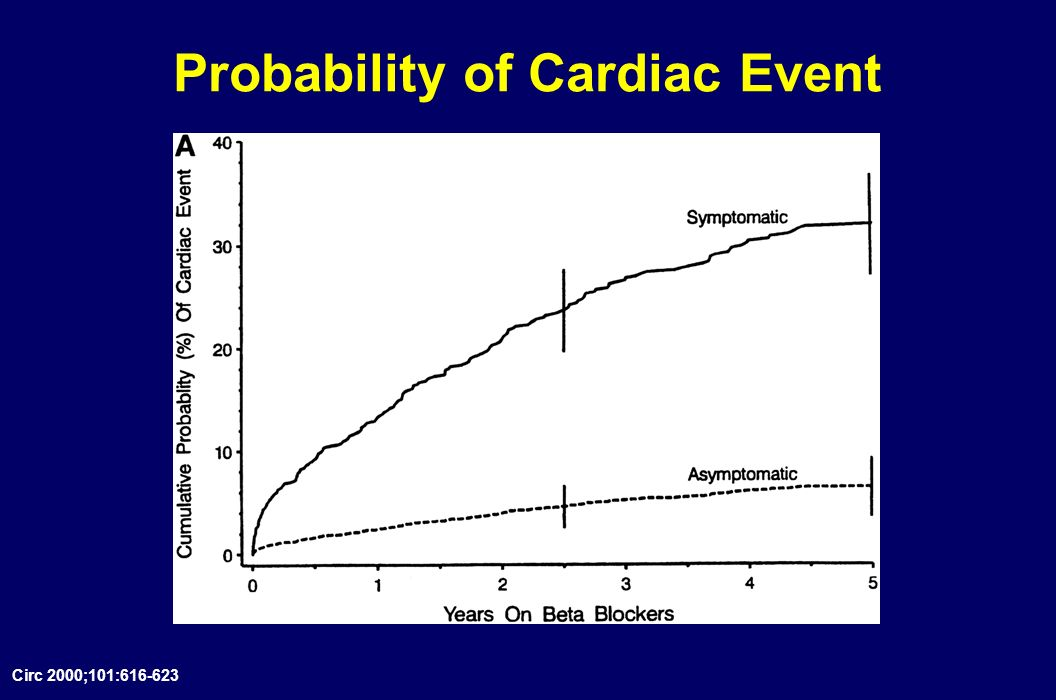 Probability of Cardiac Event