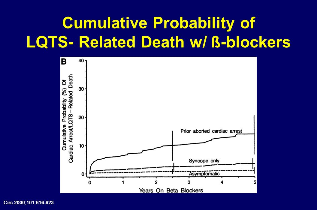 Cumulative Probability of LQTS- Related Death w/ ß-blockers