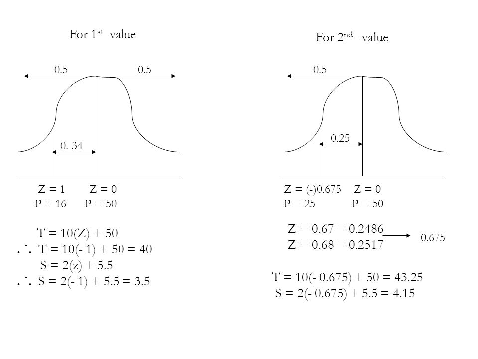 For 1st value For 2nd value Z = 0.67 = T = 10(Z) + 50
