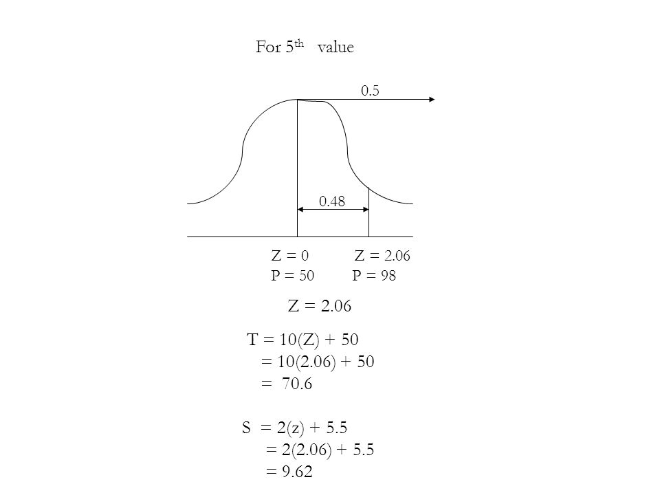 For 5th value Z = 2.06 T = 10(Z) + 50 = 10(2.06) + 50 = 70.6