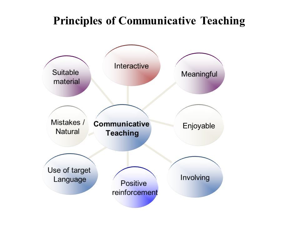 Principles of Communicative Teaching