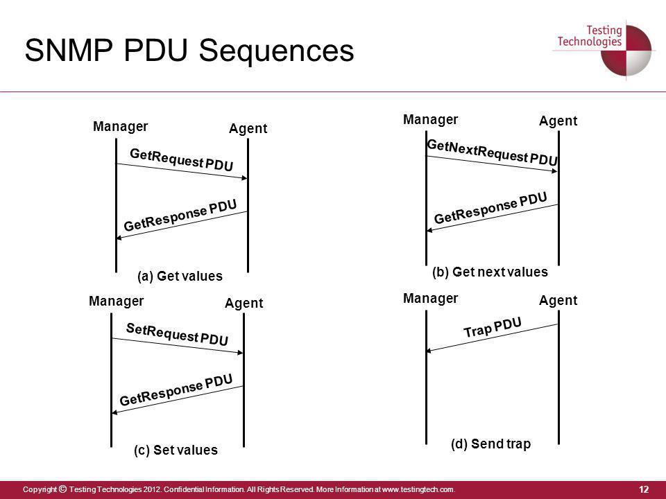 SNMP PDU Sequences Manager Agent GetNextRequest PDU GetRequest PDU