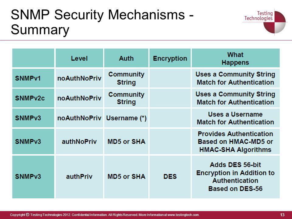 SNMP Security Mechanisms - Summary