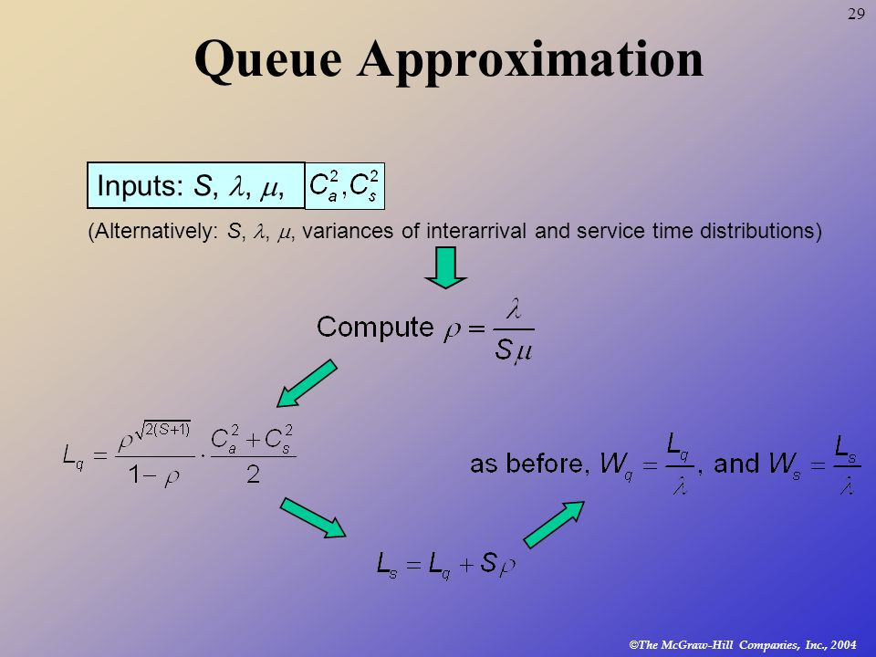 Queue Approximation Inputs: S, , ,