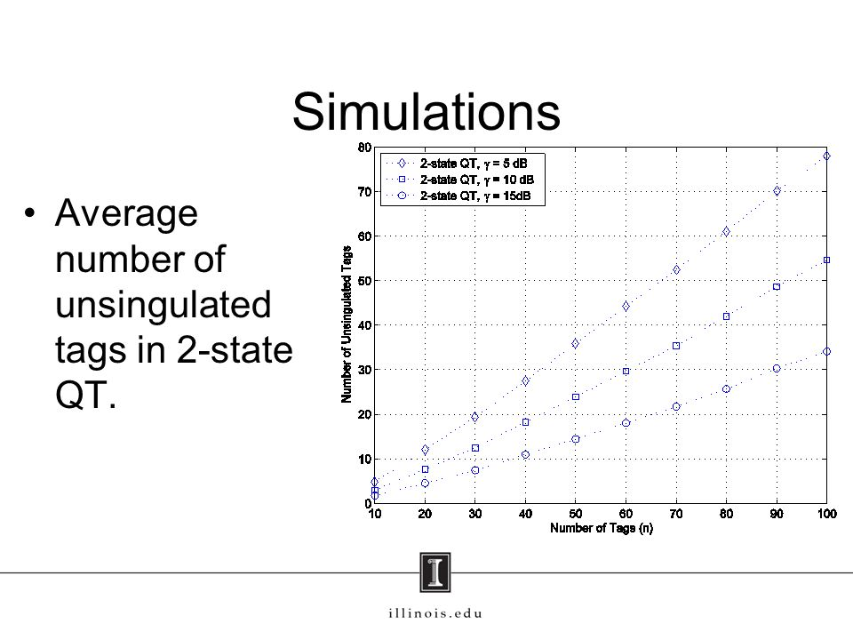 Simulations Average number of unsingulated tags in 2-state QT.