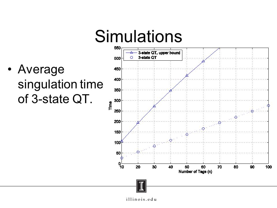 Simulations Average singulation time of 3-state QT.