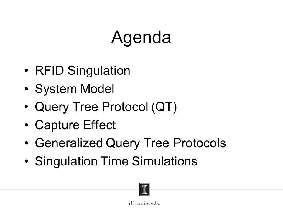 Agenda RFID Singulation System Model Query Tree Protocol (QT)