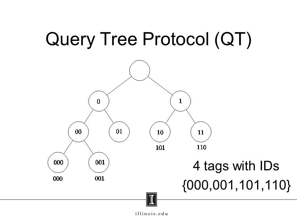 Query Tree Protocol (QT)
