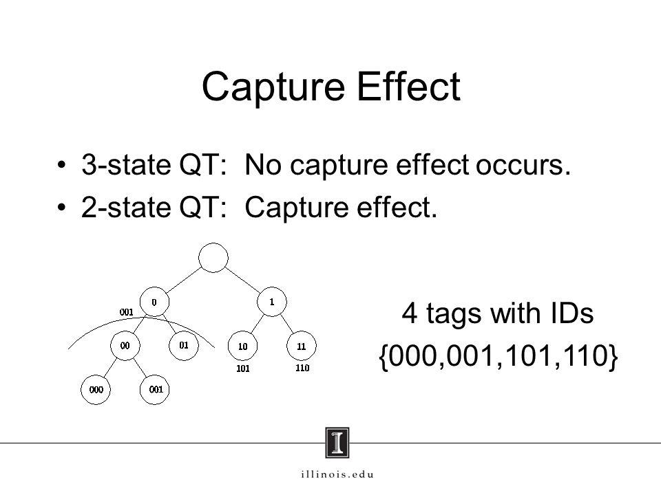 Capture Effect 3-state QT: No capture effect occurs.