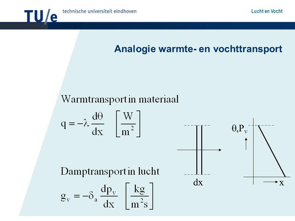 Analogie warmte- en vochttransport