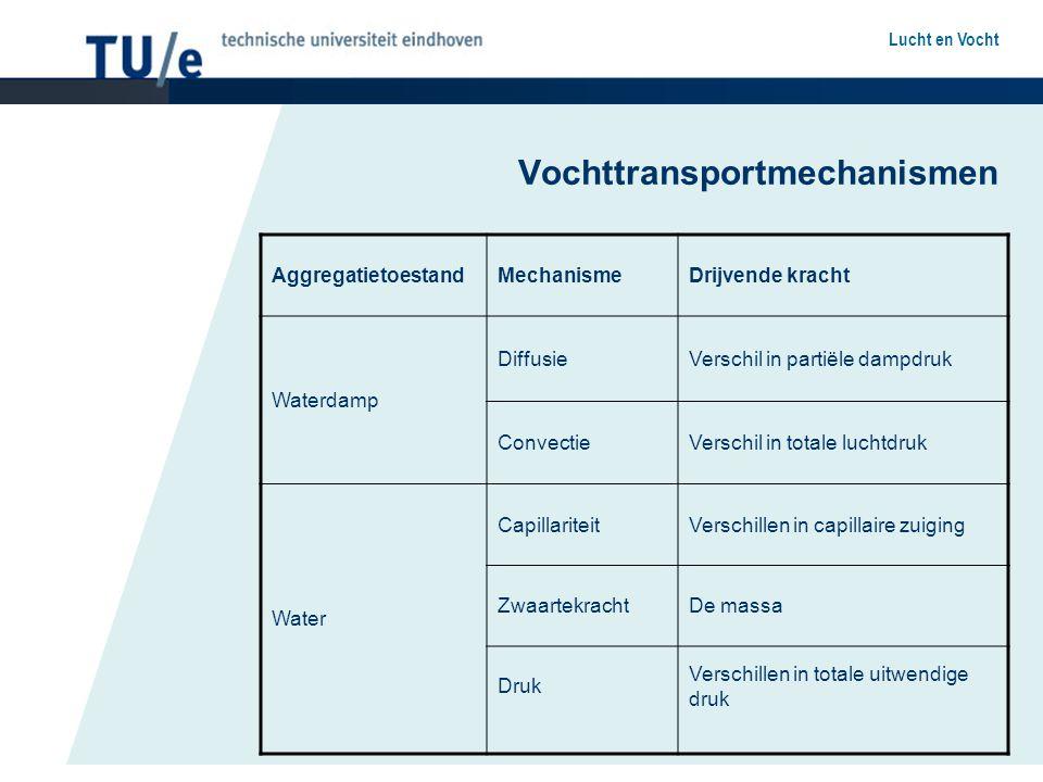 Vochttransportmechanismen
