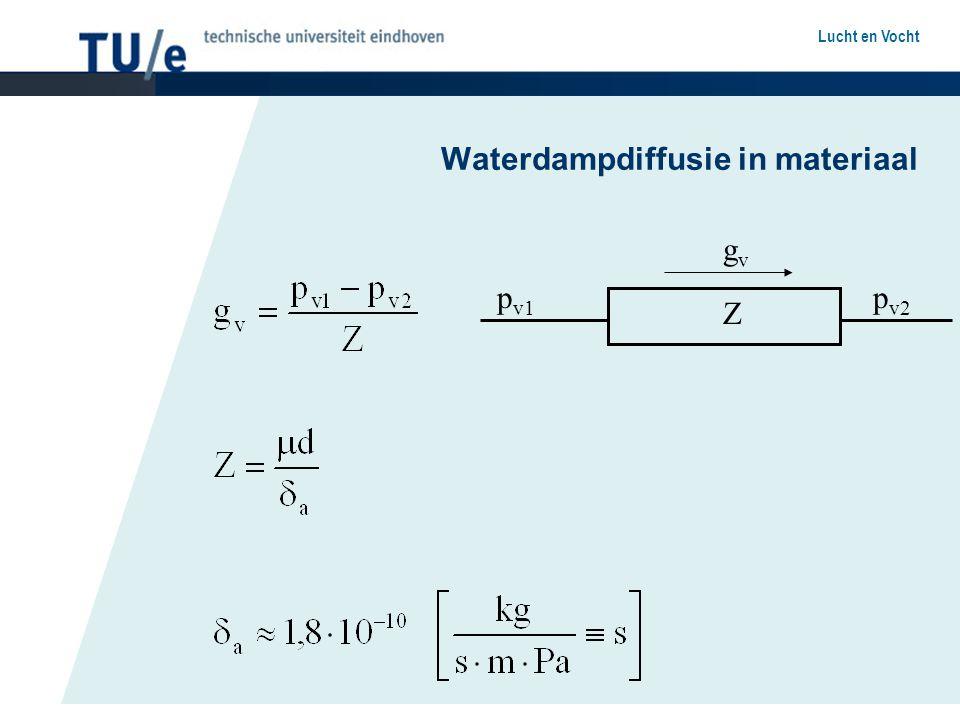 Waterdampdiffusie in materiaal