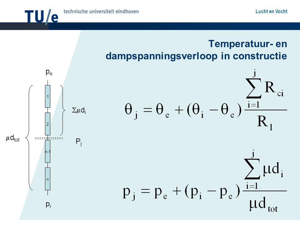 Temperatuur- en dampspanningsverloop in constructie