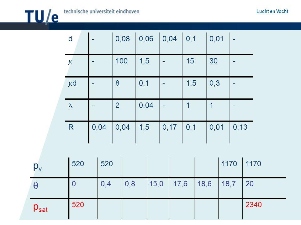 d - 0,08. 0,06. 0,04. 0,1. 0,01.  100. 1,5. 15. 30. d. 8. 0,3.  2. 1. R. 0,17.