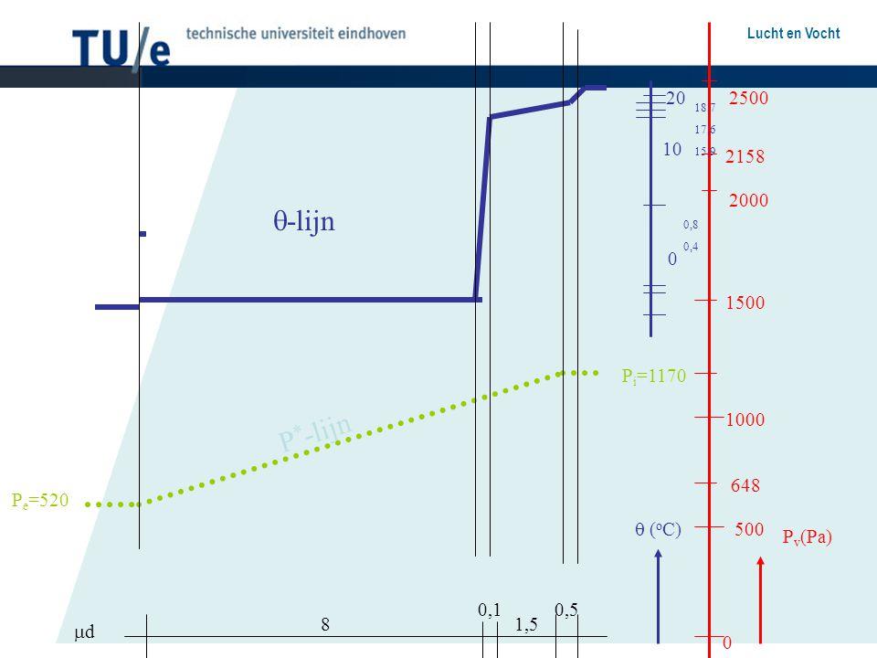 20 2500. 18,7. 17,6. 15,9. 10. 2158. 2000. -lijn. 0,8. 0,4. 1500. Pi=1170. 1000. P*-lijn.