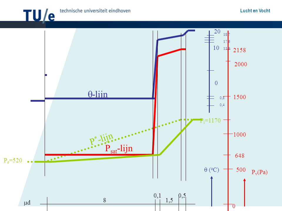 -lijn P*-lijn Psat-lijn 20 10 2158 2000 1500 Pi=1170 1000 648 Pe=520