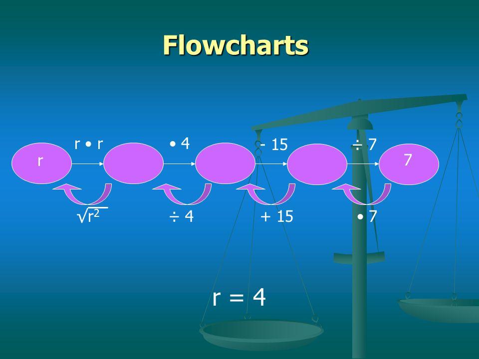 Flowcharts r • r • 4 - 15 ÷ 7 r 7 51 √r2 ÷ 4 + 15 • 7 r = 4