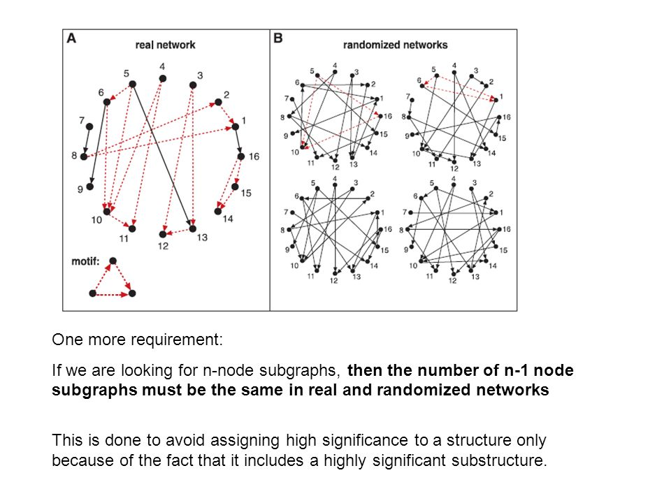 One more requirement: If we are looking for n-node subgraphs, then the number of n-1 node subgraphs must be the same in real and randomized networks.