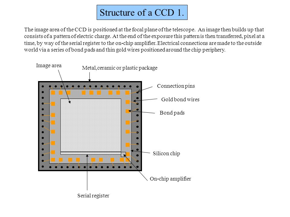 Structure of a CCD 1. The image area of the CCD is positioned at the focal plane of the telescope. An image then builds up that.