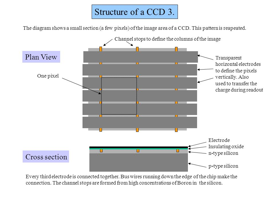 Structure of a CCD 3. Plan View Cross section