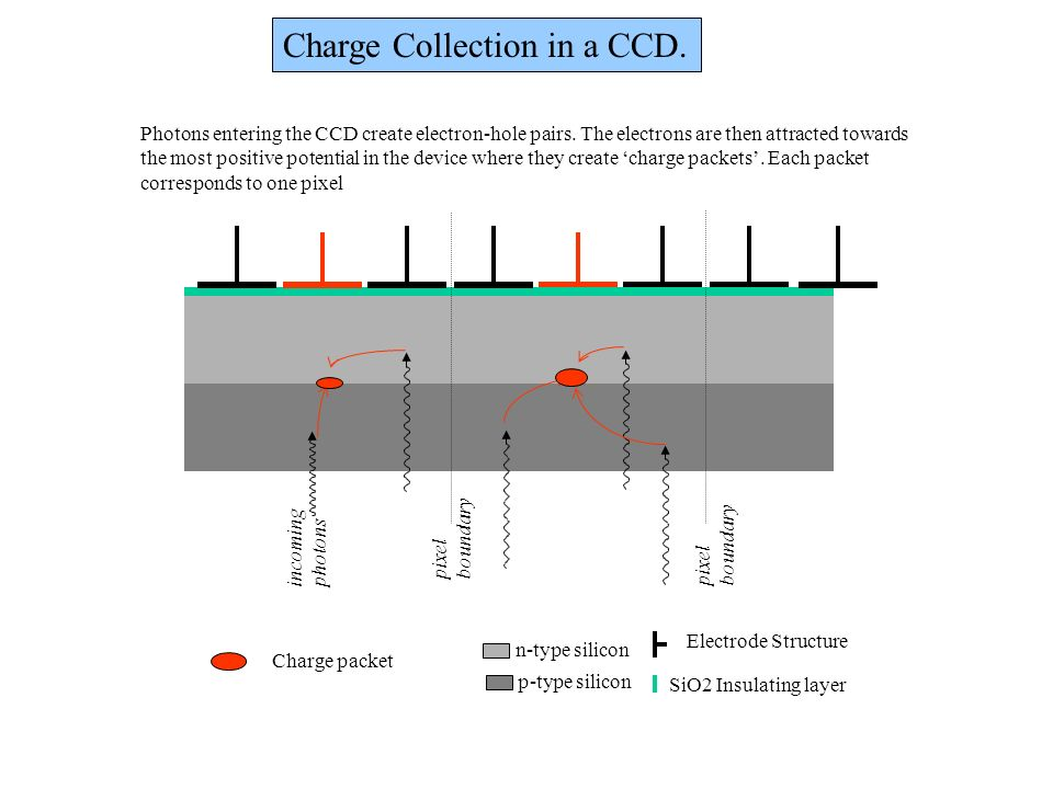 Charge Collection in a CCD.