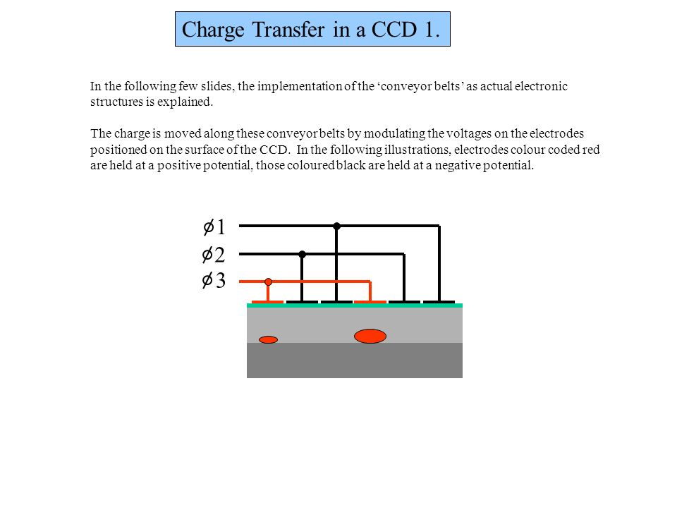 Charge Transfer in a CCD 1.