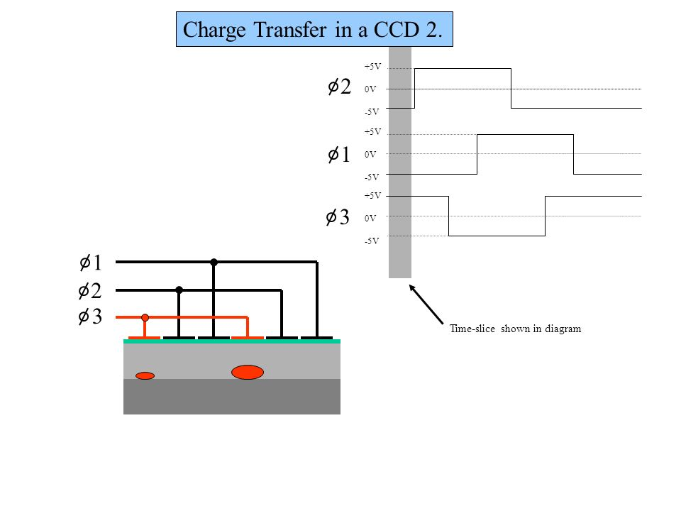 Charge Transfer in a CCD 2.