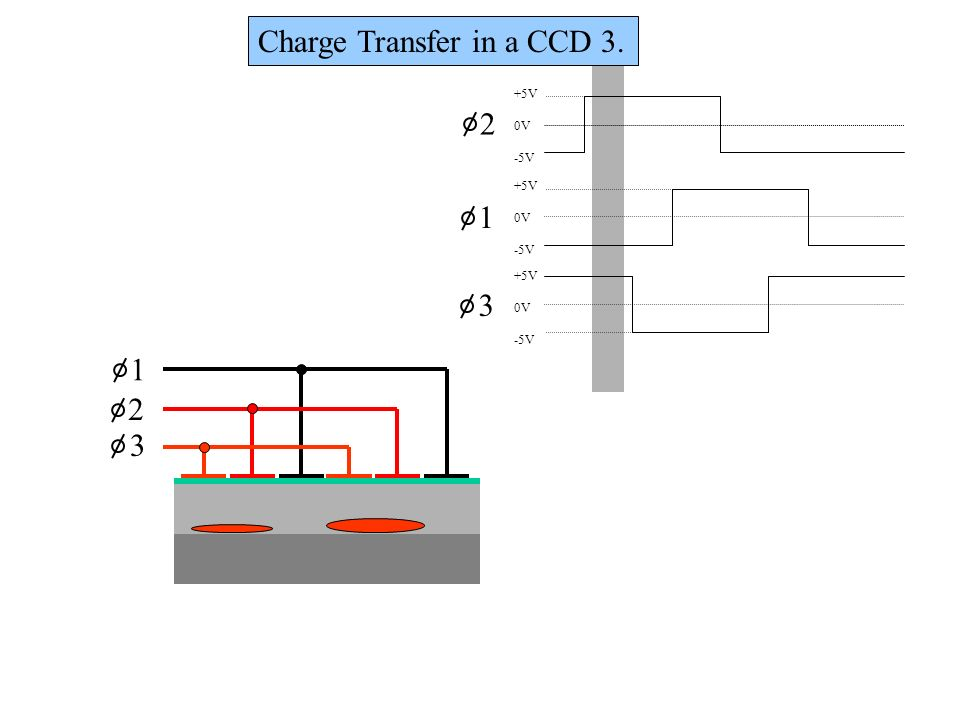 Charge Transfer in a CCD 3.