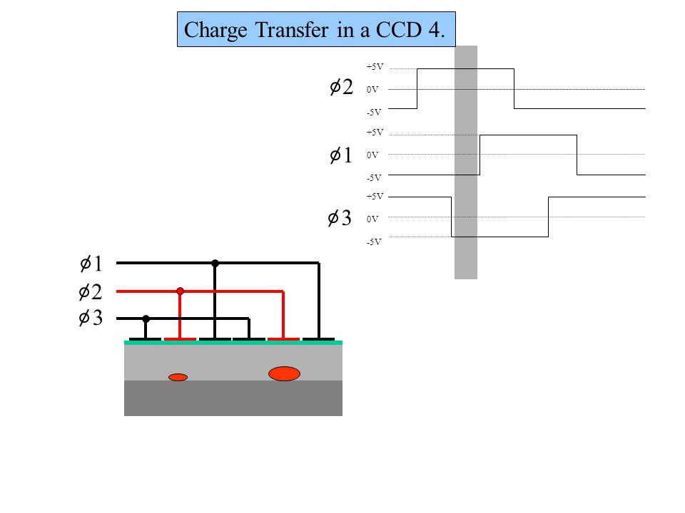 Charge Transfer in a CCD 4.