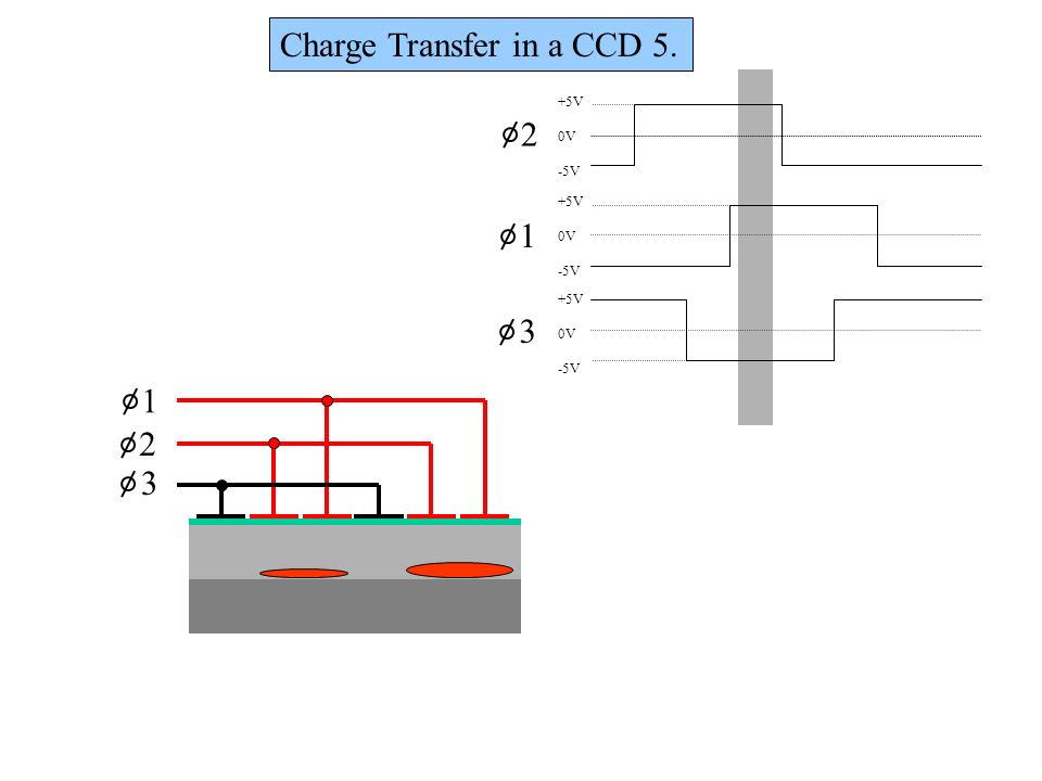Charge Transfer in a CCD 5.