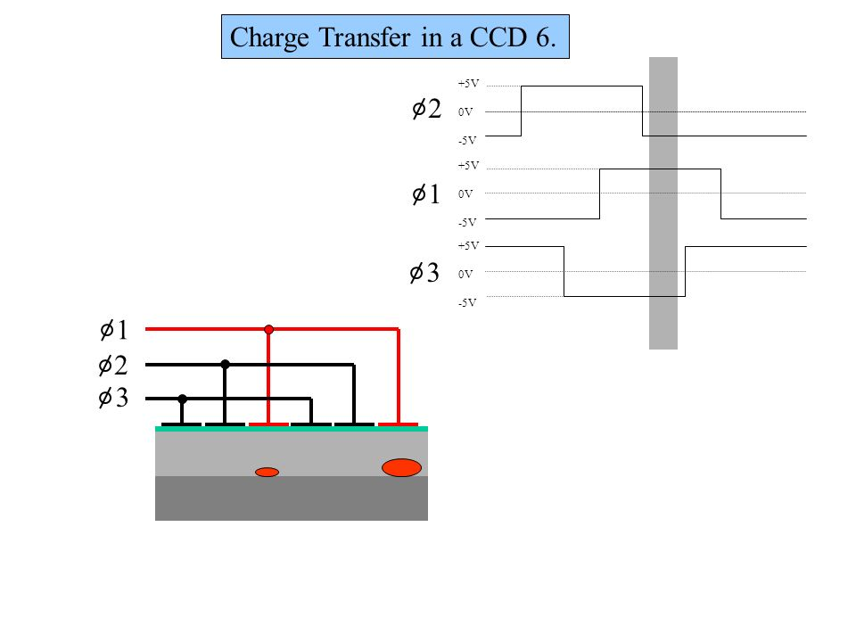 Charge Transfer in a CCD 6.