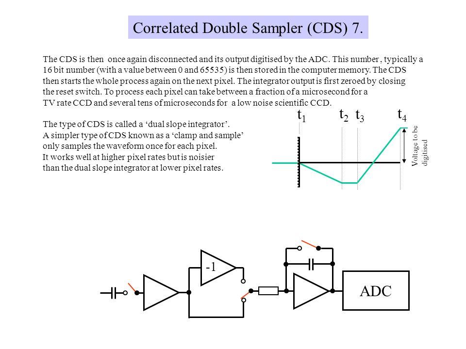 Correlated Double Sampler (CDS) 7.