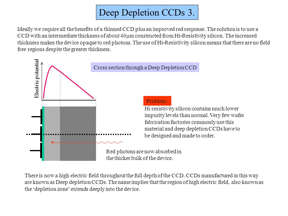 Deep Depletion CCDs 3. Ideally we require all the benefits of a thinned CCD plus an improved red response. The solution is to use a.