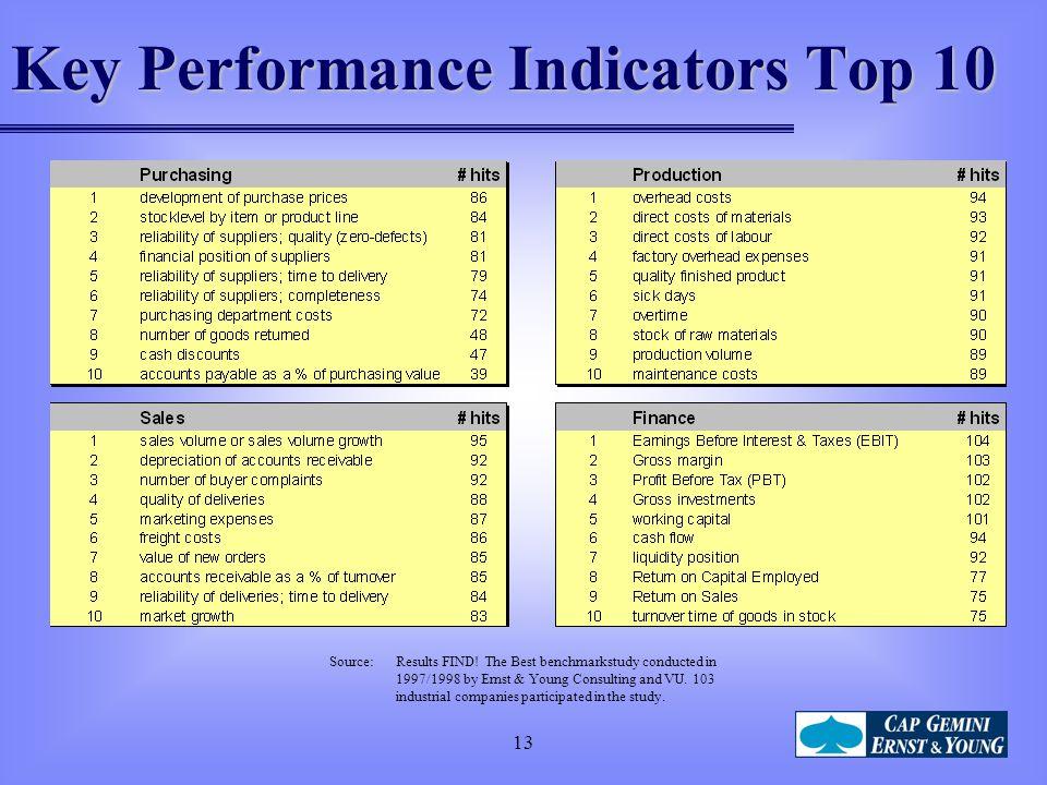 Key Performance Indicators Top 10