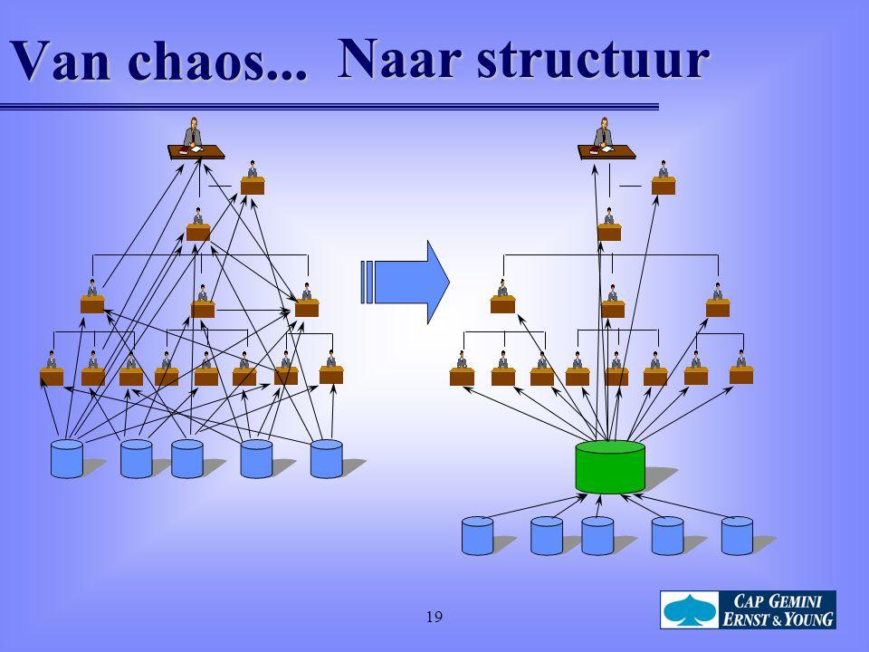 Van chaos... Naar structuur 19
