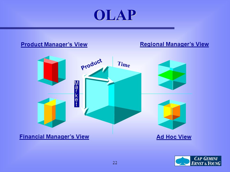 OLAP Product Manager's View Regional Manager's View Product Time