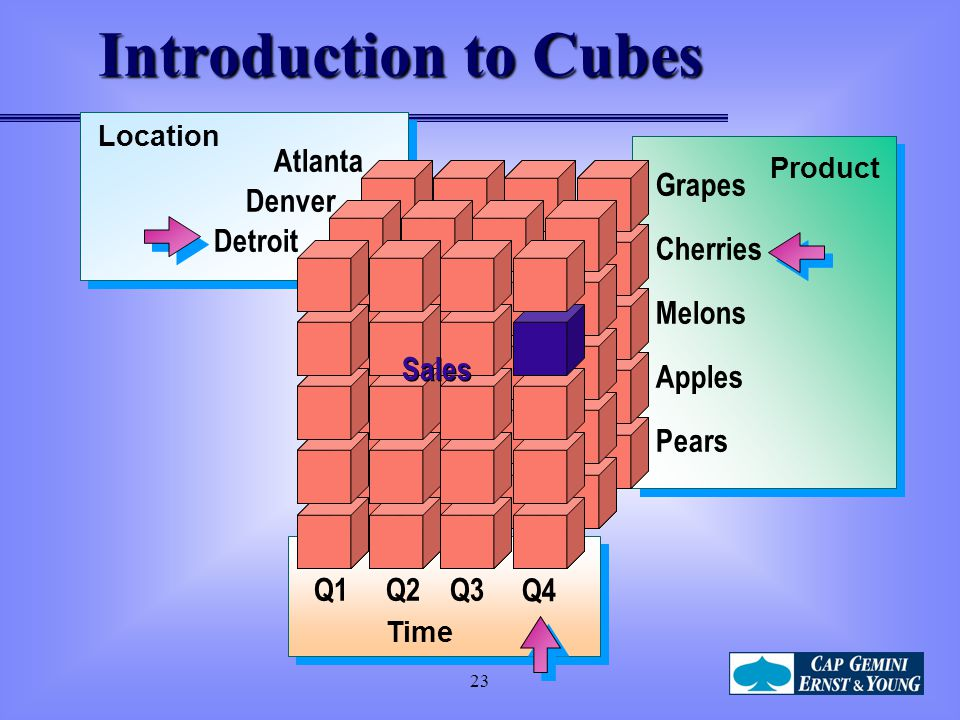 Introduction to Cubes Grapes Apples Melons Cherries Pears Atlanta