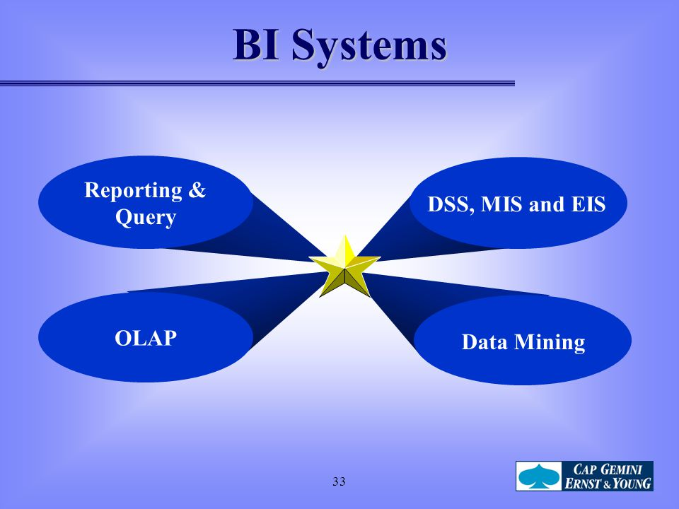 BI Systems Reporting & Query DSS, MIS and EIS OLAP Data Mining 33