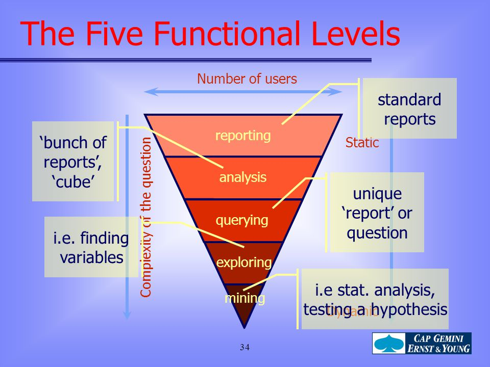The Five Functional Levels