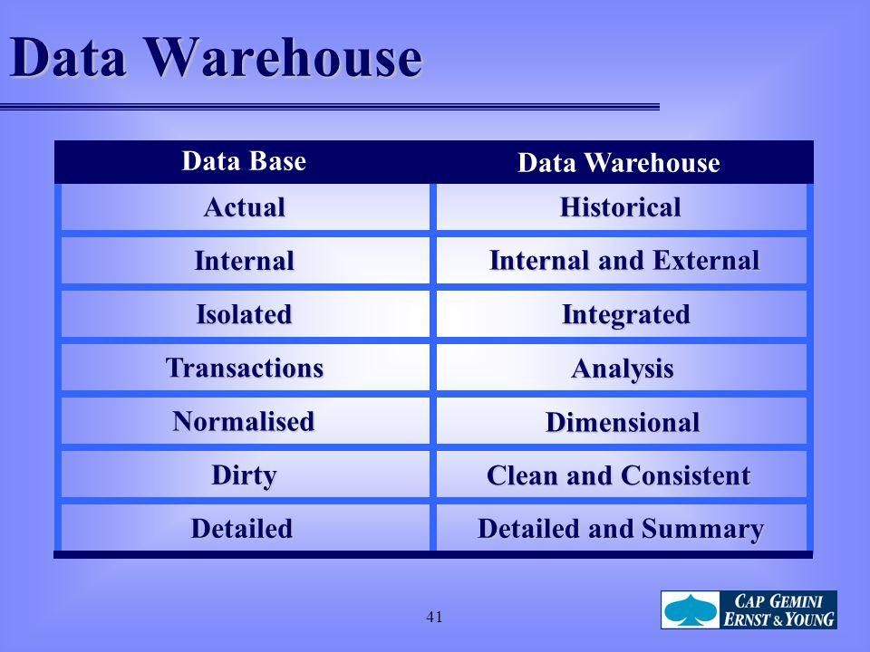 Data Warehouse Data Base Data Warehouse Actual Historical Internal