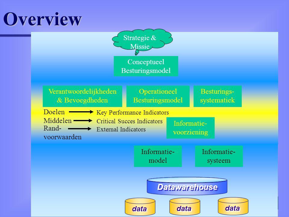 Overview Datawarehouse Conceptueel Besturingsmodel Strategie & Missie