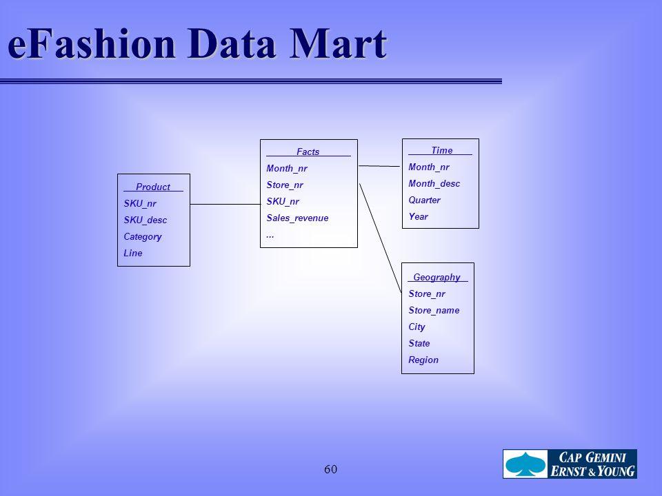 eFashion Data Mart 60 Facts Time Month_nr Store_nr Month_desc SKU_nr