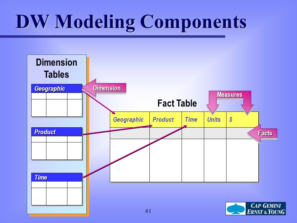 DW Modeling Components