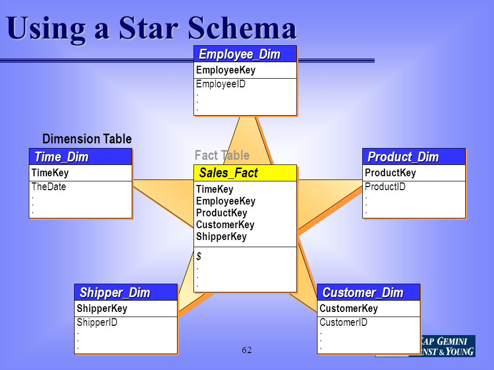 Using a Star Schema Fact Table Dimension Table Time_Dim Sales_Fact