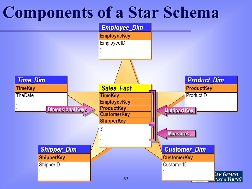 Components of a Star Schema