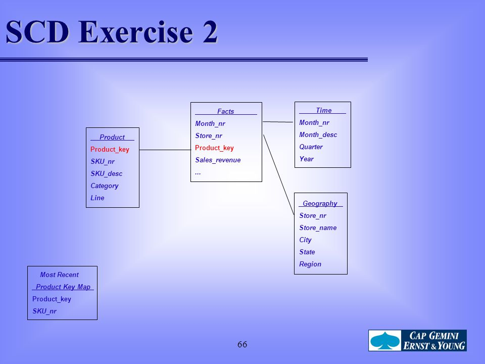 SCD Exercise 2 66 Facts Time Month_nr Store_nr Month_desc Product_key